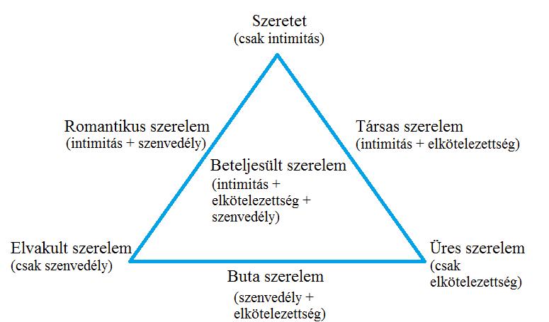 sternberg