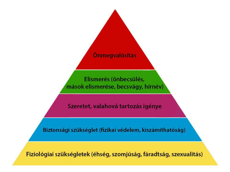 maslow-piramis