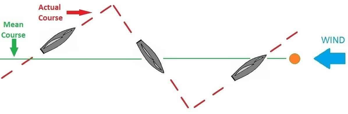 Kreutzolás vagy cirkálás: így tudunk vitorlával széllel szemben haladni